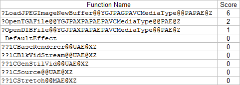 7 diff functions